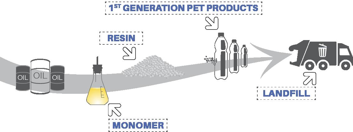 Industry Standard - Manufacturing of Polyethylene Terephthalate (PET)